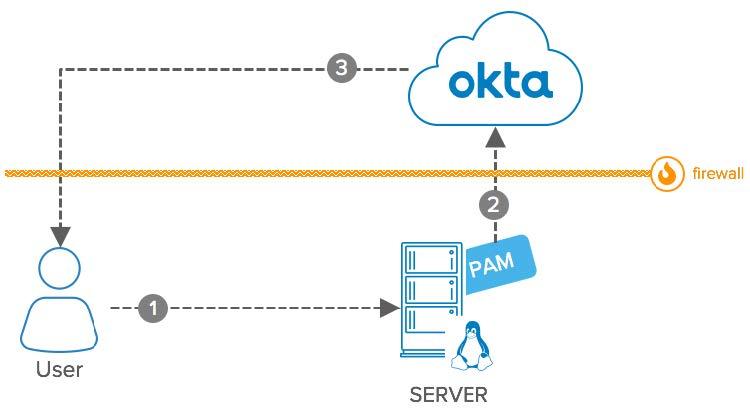 Okta eBook Integration Patterns for Legacy Applications SSH PAM diagram