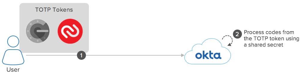 Okta eBook Integration Patterns for Legacy Applications TOTP diagram