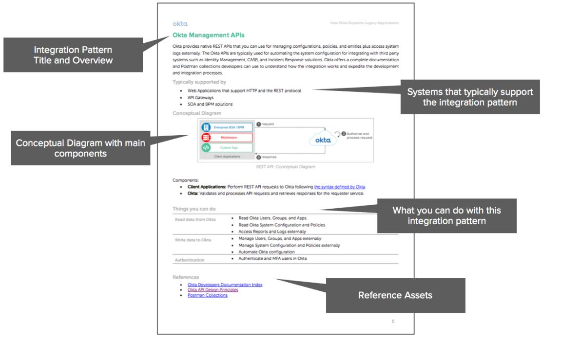 Okta eBook Integration patterns for legacy applications 3
