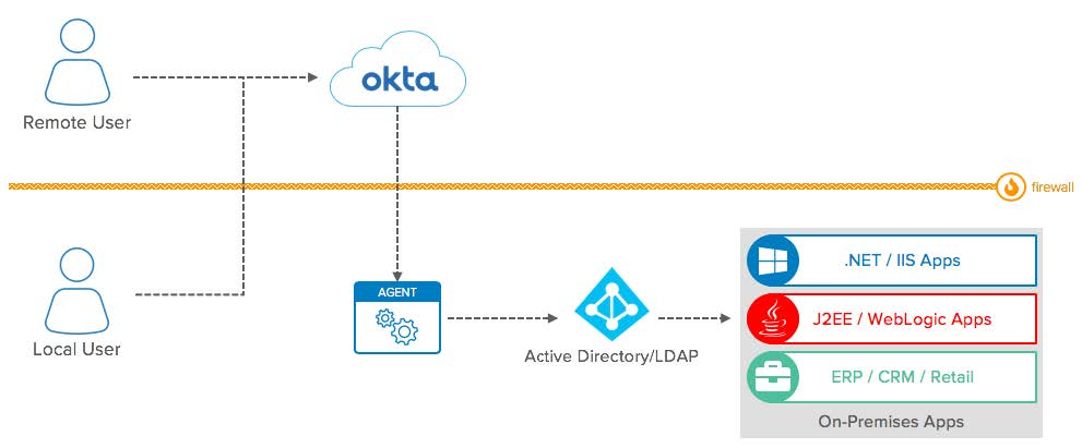 Integration Patterns for Legacy Applications | Okta