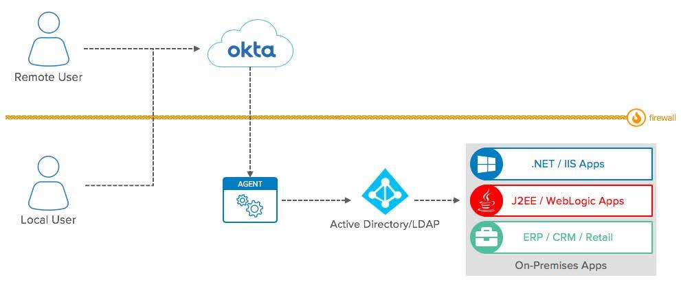 Okta eBook Integration patterns for legacy applications LDAP AD diagram