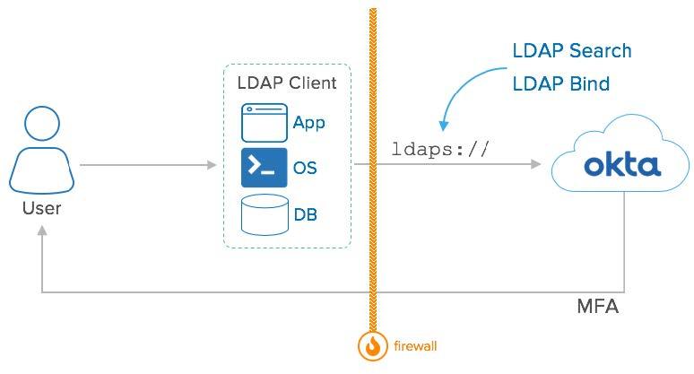 Okta eBook Integration patterns for legacy applications LDAP Cloud Interface diagram