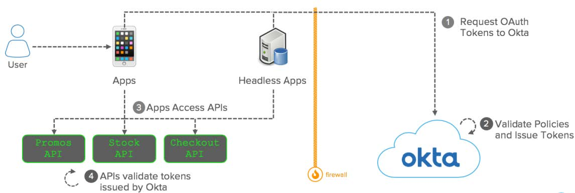 Okta eBook Integration patterns for legacy applications OAuth diagram