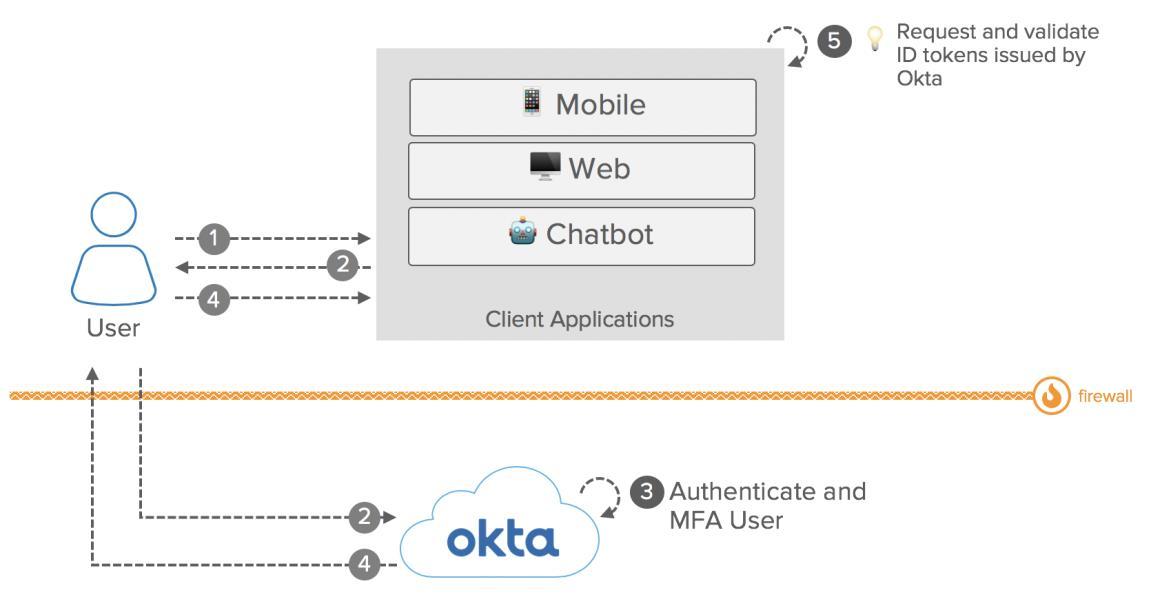 Okta eBook Integration patterns for legacy applications OIDC1 diagram