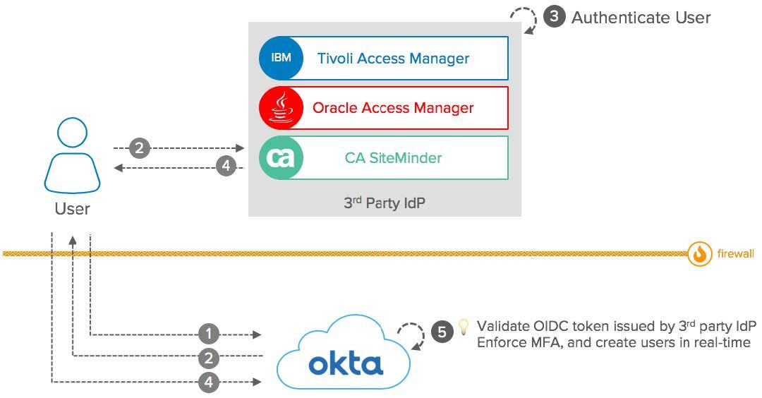 Okta eBook Integration patterns for legacy applications OIDC2 diagram