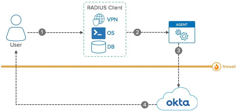 Okta eBook Integration patterns for legacy applications RADIUS diagram