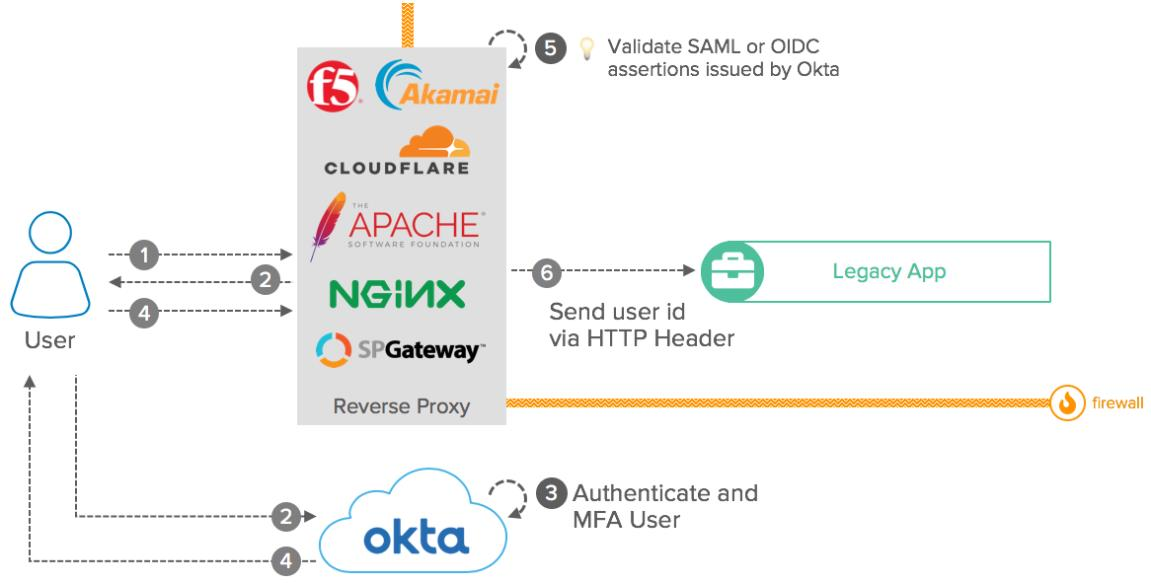 Okta eBook Integration patterns for legacy applications Reverse Proxies diagram