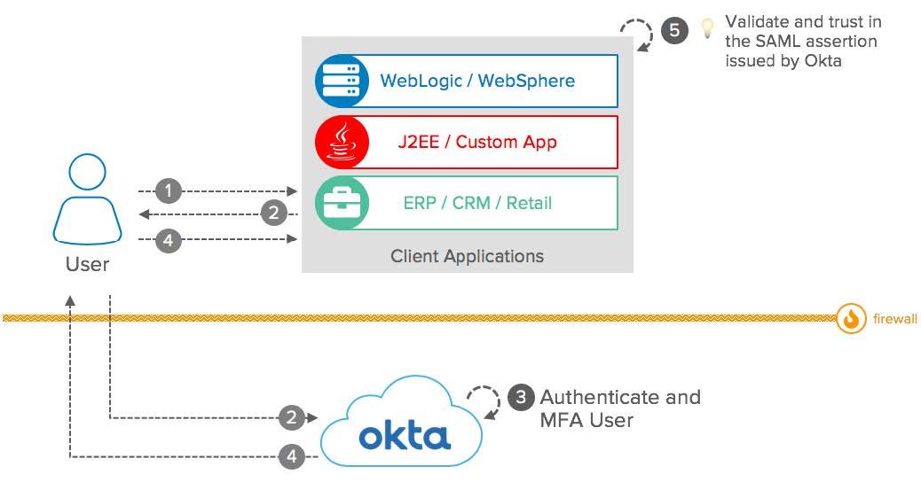 Okta eBook Integration patterns for legacy applications SAML diagram