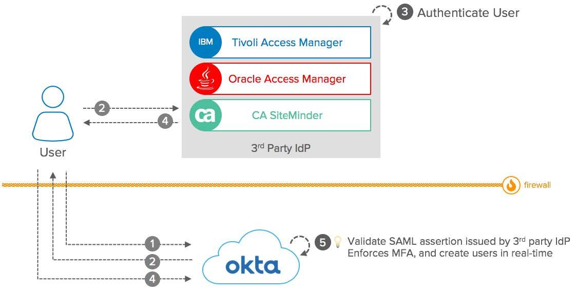 Okta eBook Integration patterns for legacy applications SAML2 diagram