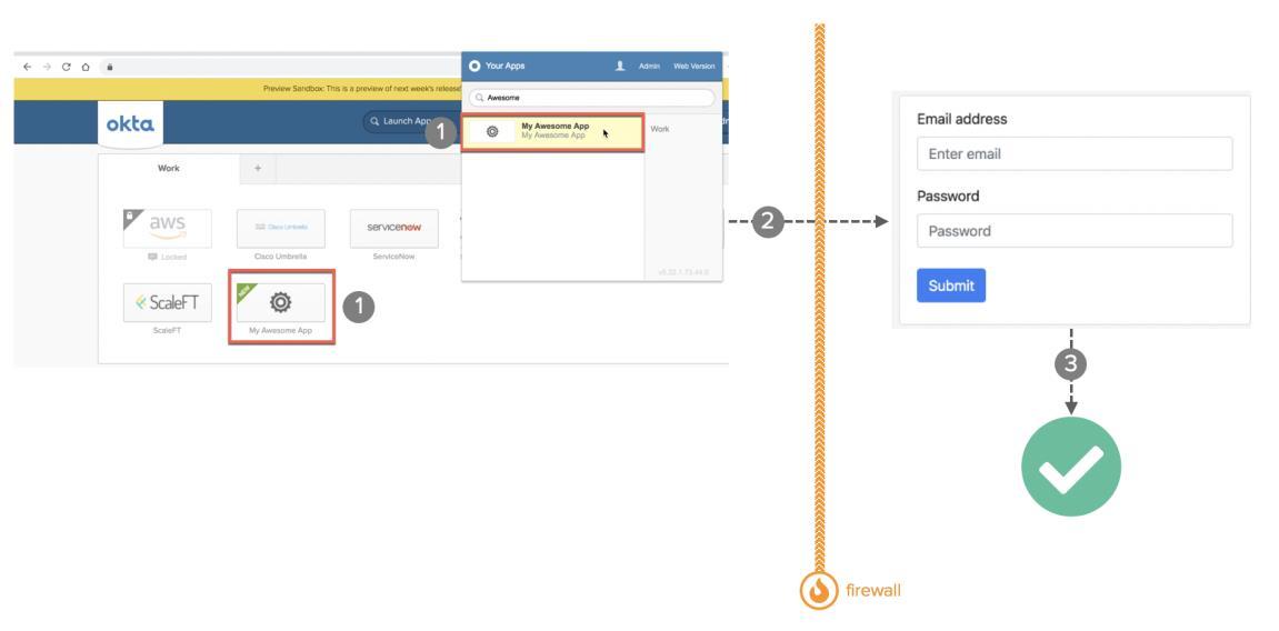 Okta eBook Integration patterns for legacy applications SWA diagram