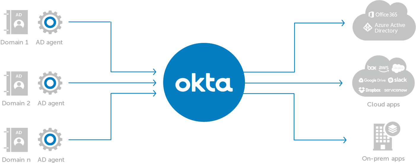 Okta Efficient Domain Consolidation on Windows Active Directory Authentication