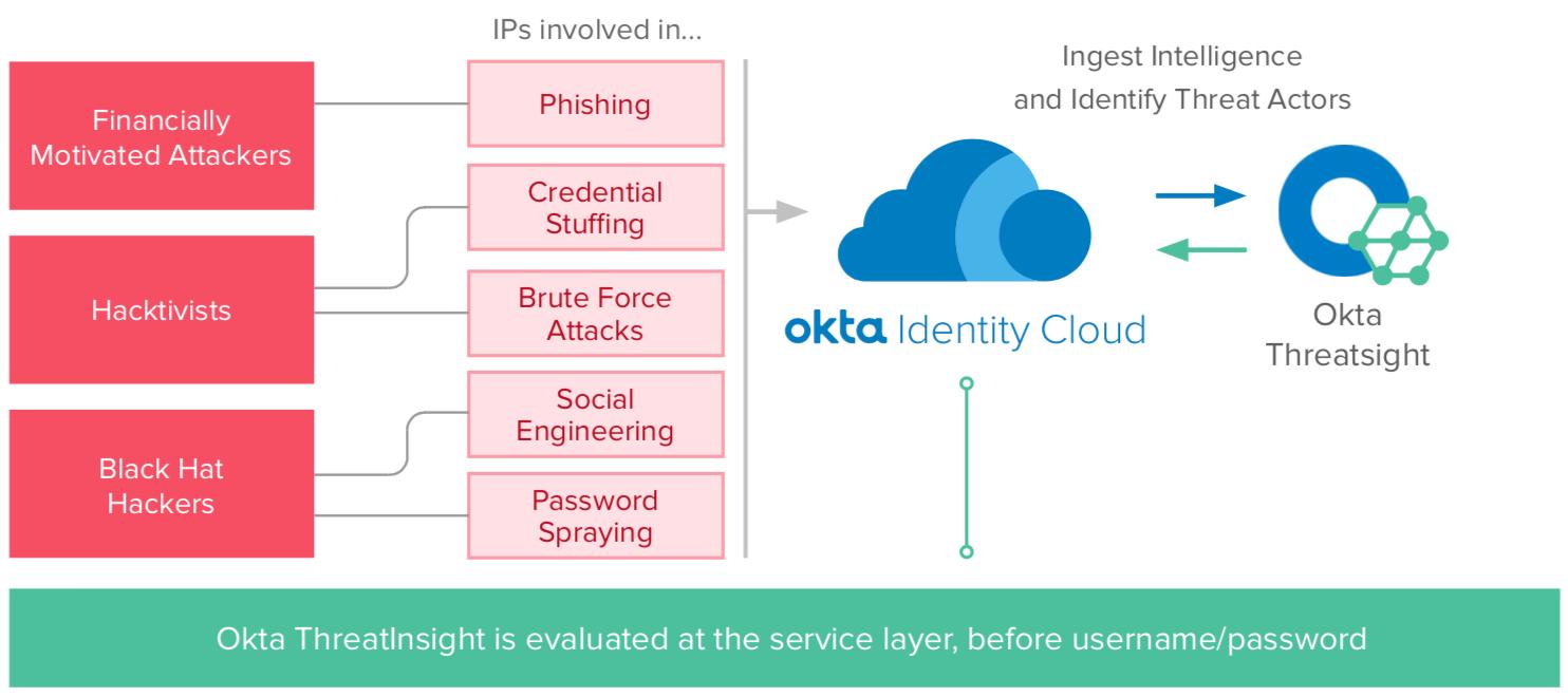 graphic depicting the details around Okta ThreatInsight