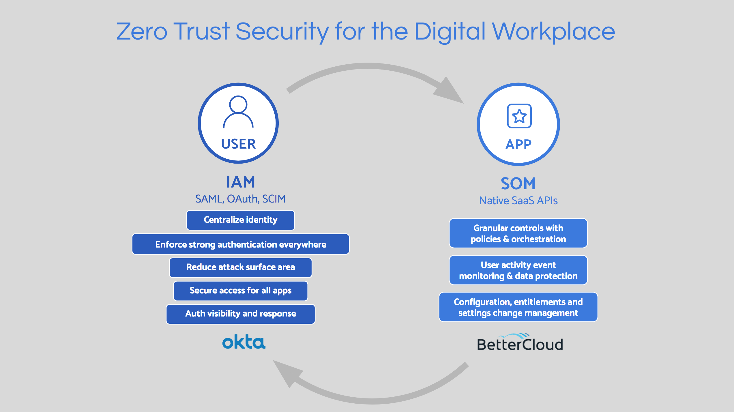 How Okta and BetterCloud secure your SaaS user interactions | Okta