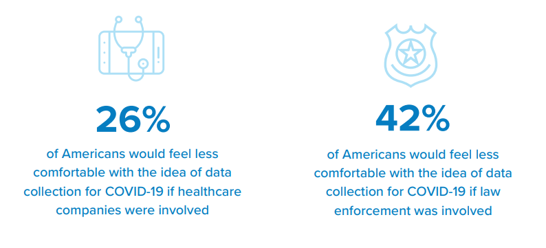 26% of Americans would feel less comfortable with the idea of data collection for COVID-19 if healthcare companies were involved.