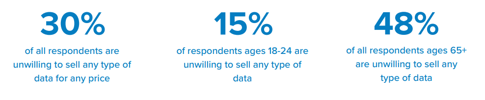 30% of all respondents are unwilling to sell any type of data for any price.