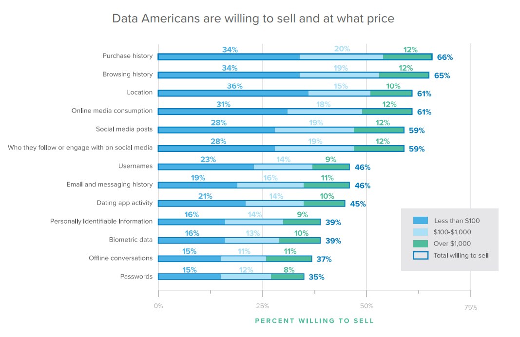 Data Americans are willing to sell and at what price.