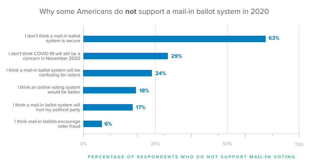 Why some Americans do not support a mail-in ballot system in 2020.