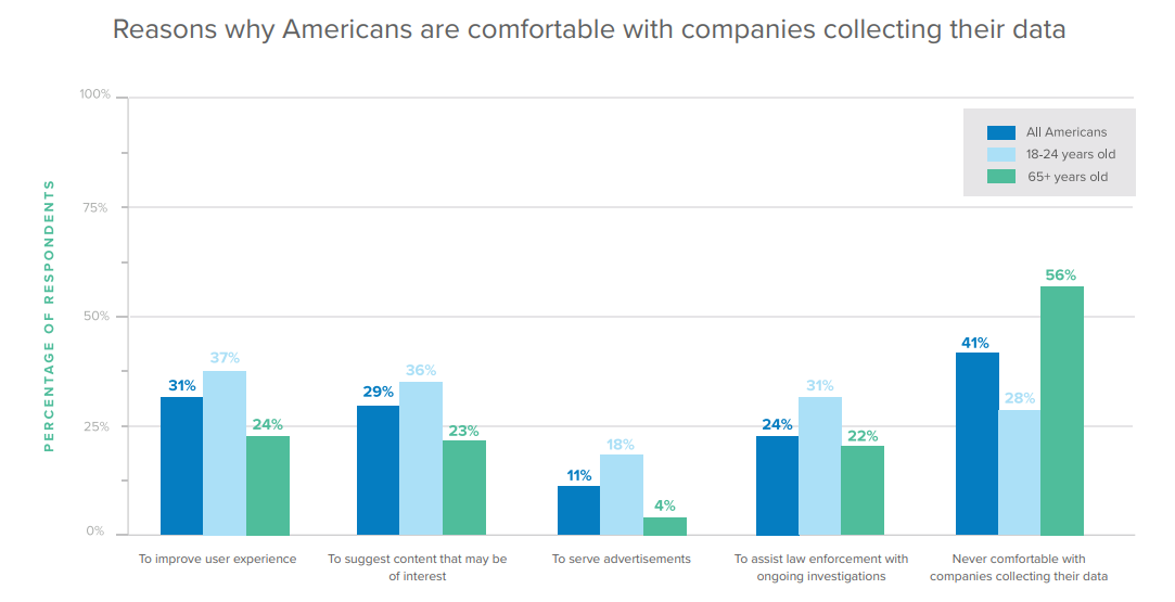 Reasons why Americans are comfortable with companies collecting their data.