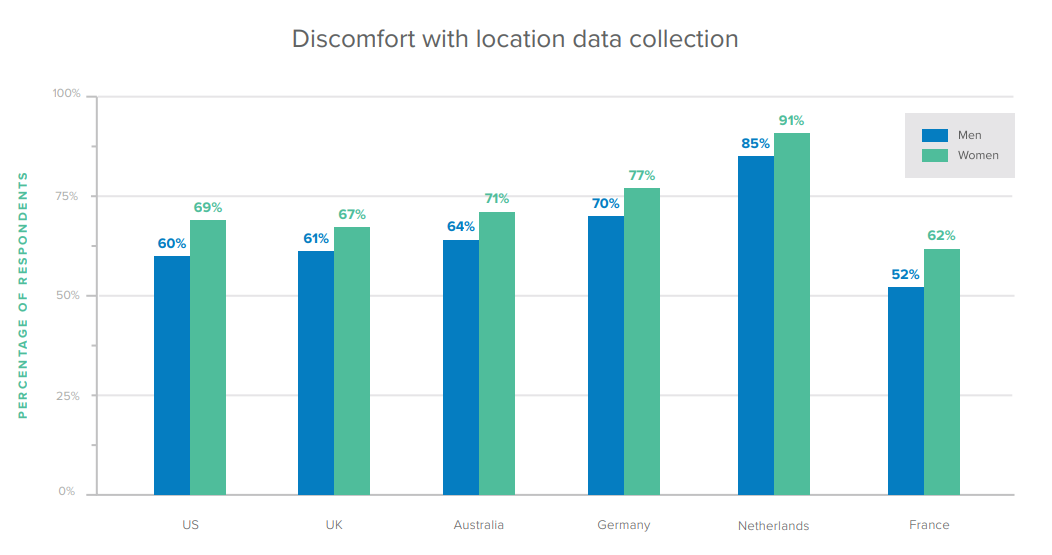 Discomfort with location data collection.