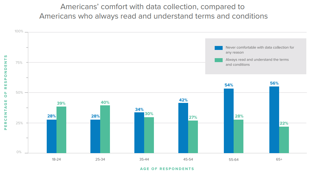 Americans' comfort with data collection, compared to Americans who always read and understand terms and conditions.