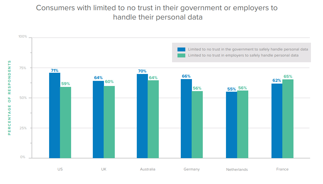 Consumers with limited to no trust in their government or employers to handle their personal data.