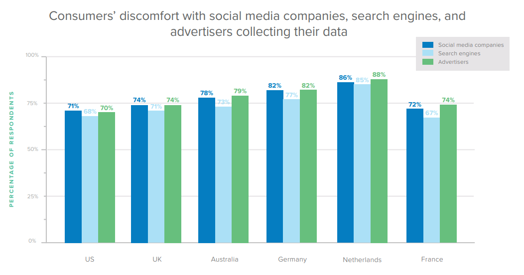 Consumers' discomfort with social media companies, search engines, and advertisers collecting their data.