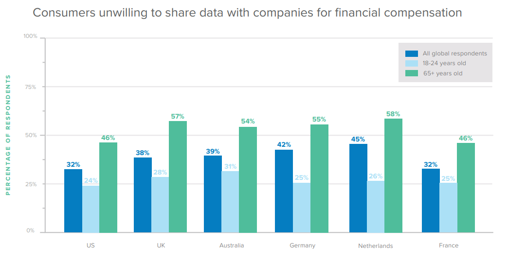 Consumers unwilling to share data with companies for financial compensation.