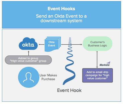 event hooks post