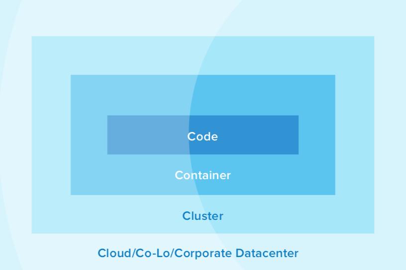 four Cs of cloud native security