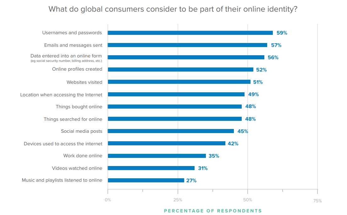 What do global consumers consider to be part of their online identity?