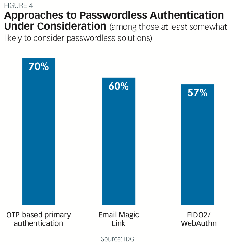 Approaches to Passwordless Authentication Under Consideration