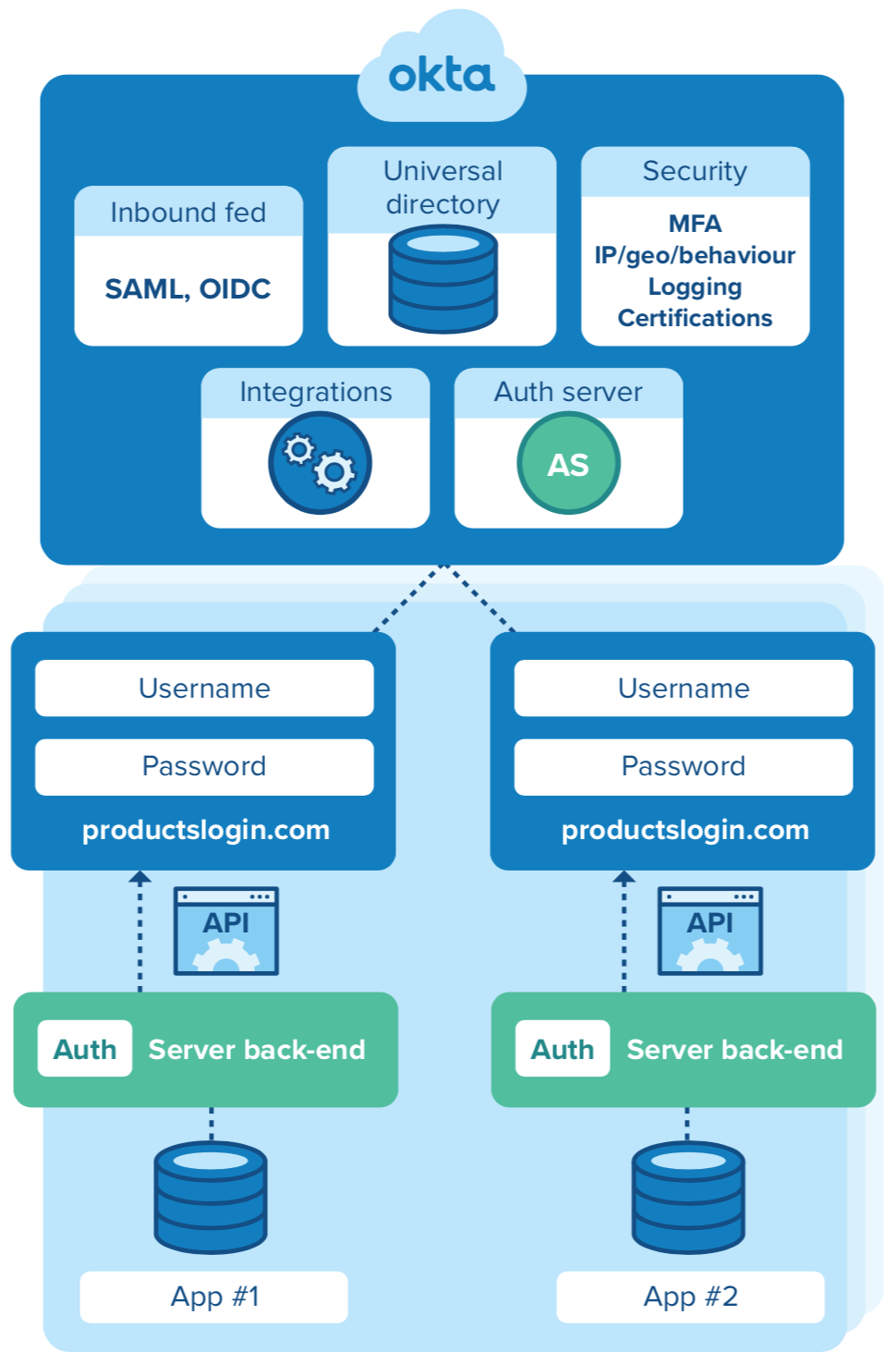 Identity Tech Stack with Okta