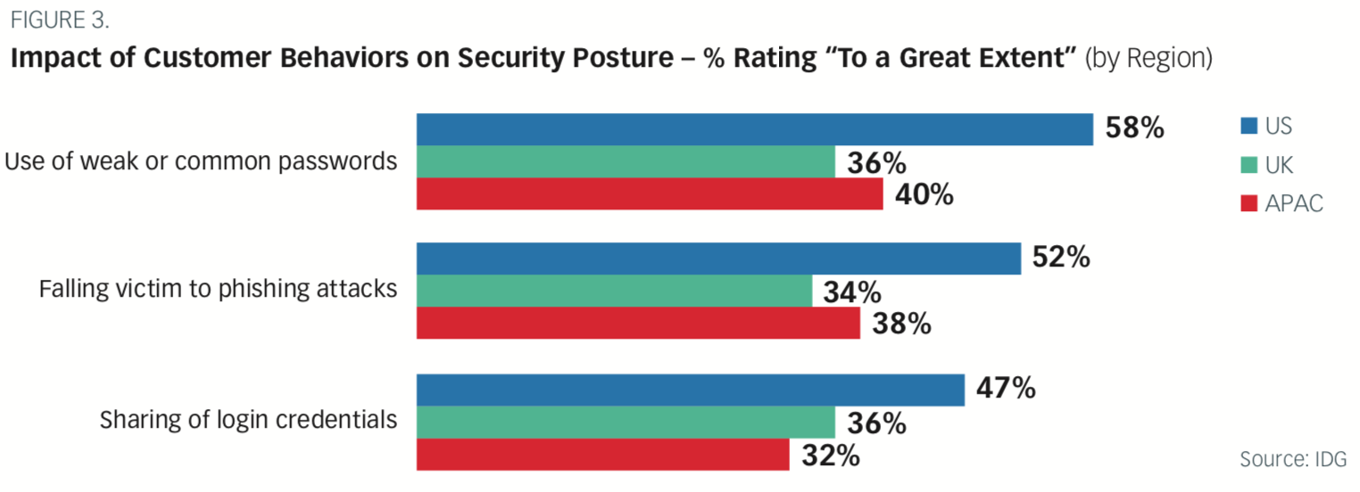 Impact of Customer Behaviors on Security Posture by Region