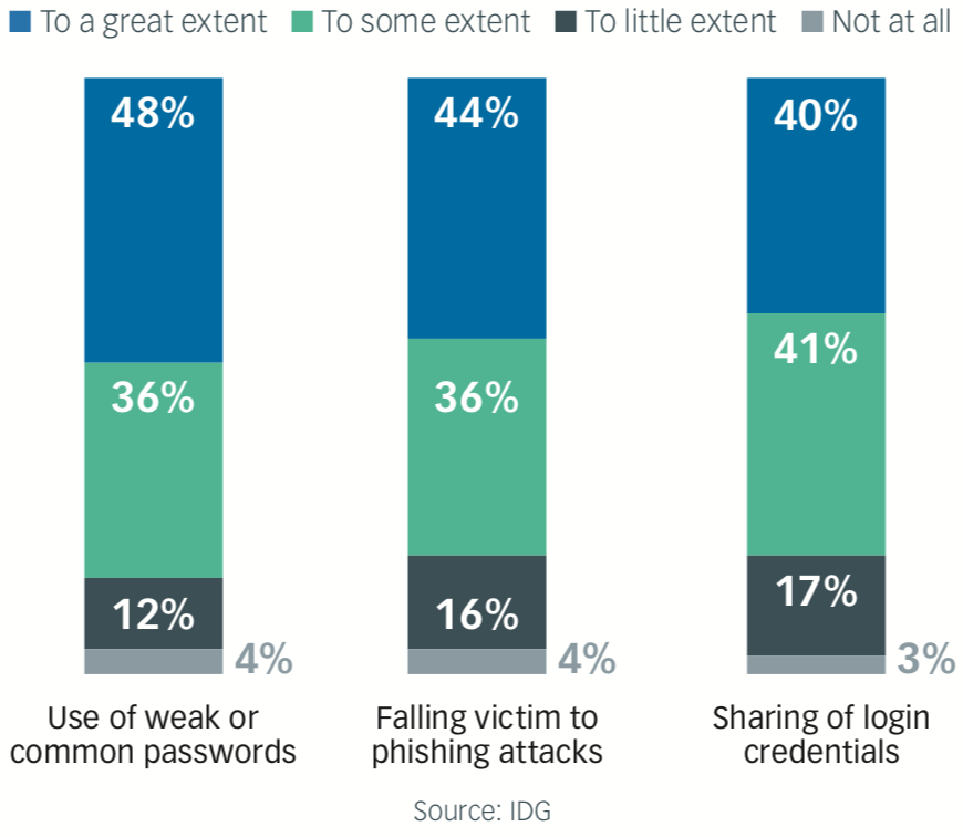 Impact of Customer Behaviors on Security Posture