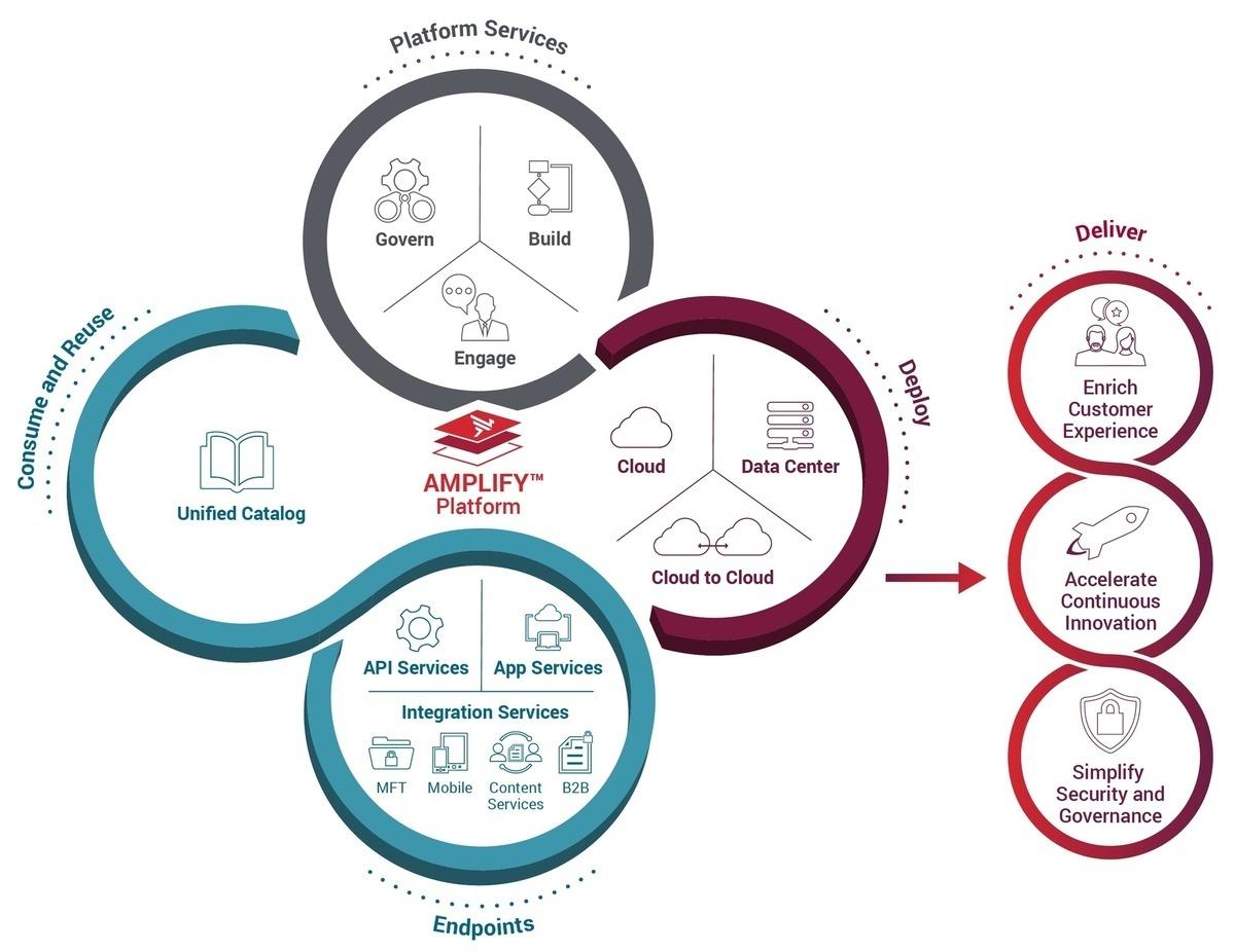 Axway's hybrid integration platform