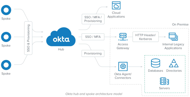 Okta Hub and Spoke Architecture Model