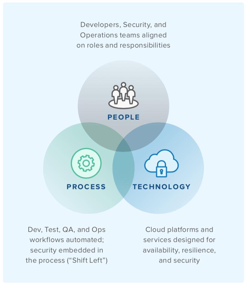 Cloud Operating Model