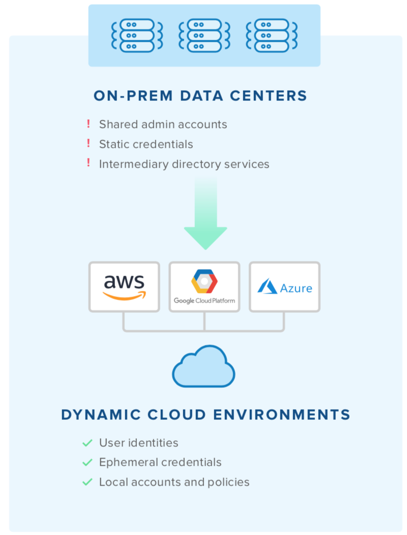 On-prem Data Centers and Dynamic Cloud Environments