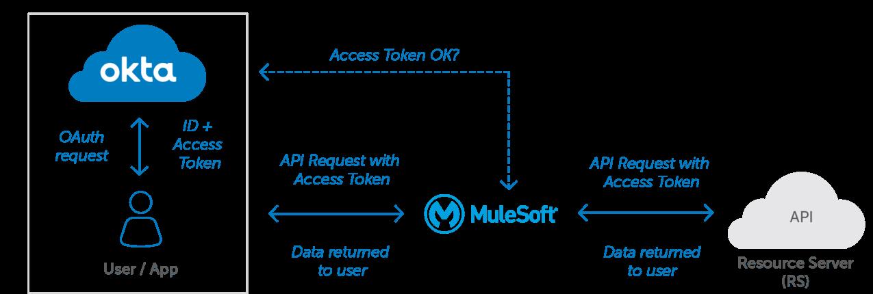 Mulesoft Okta Diagram
