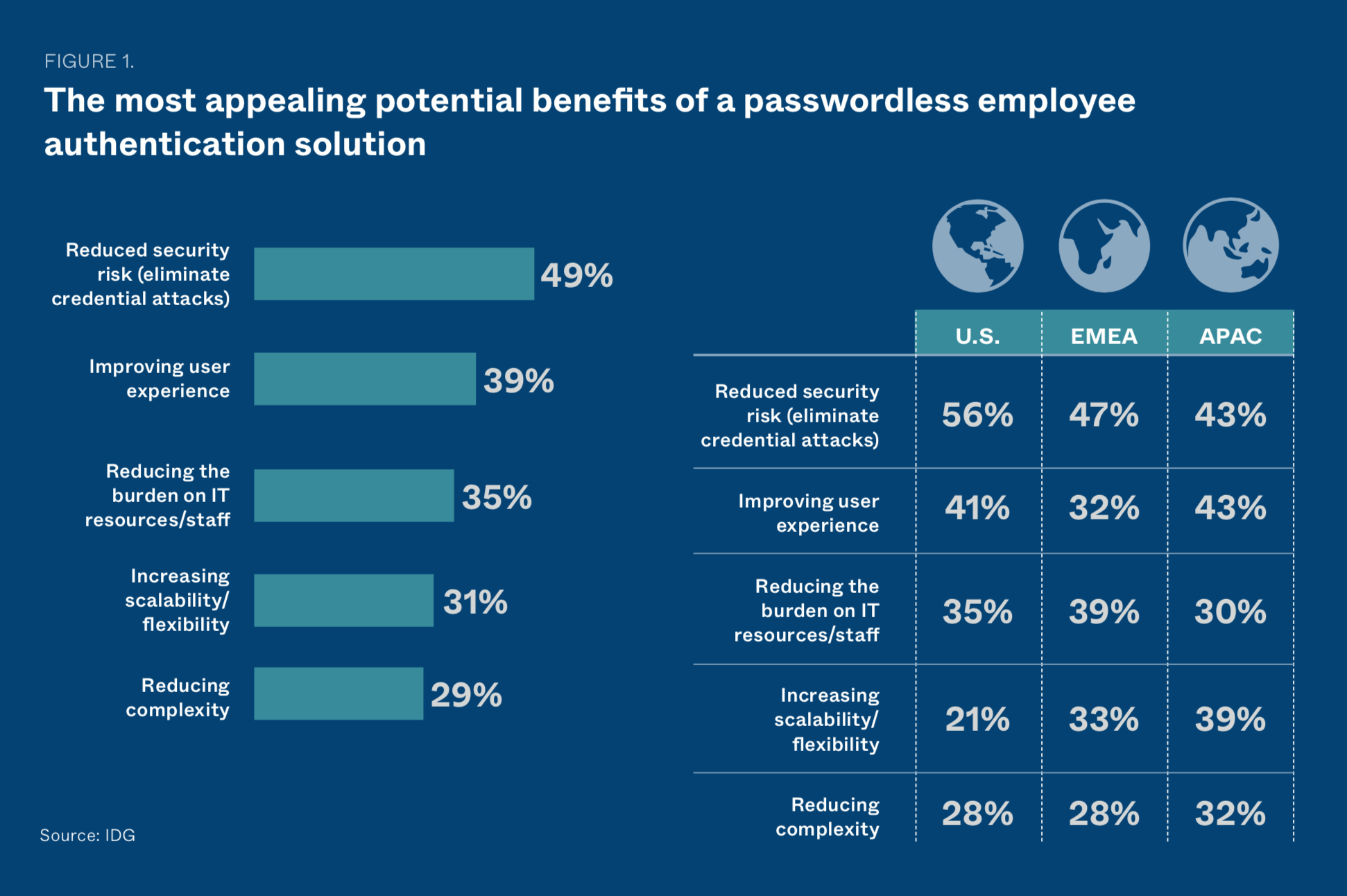 Potential benefits of a passwordless employee authentication solution