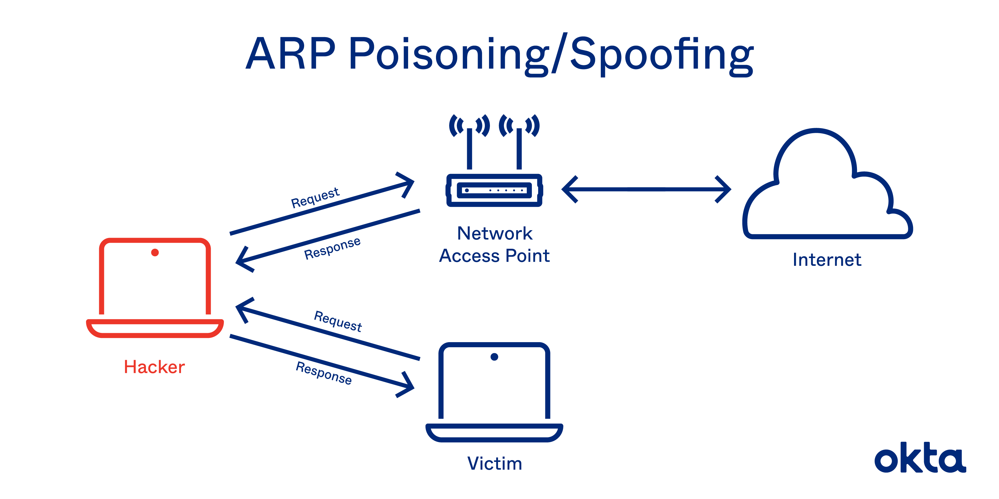 ARP Poisoning/Spoofing