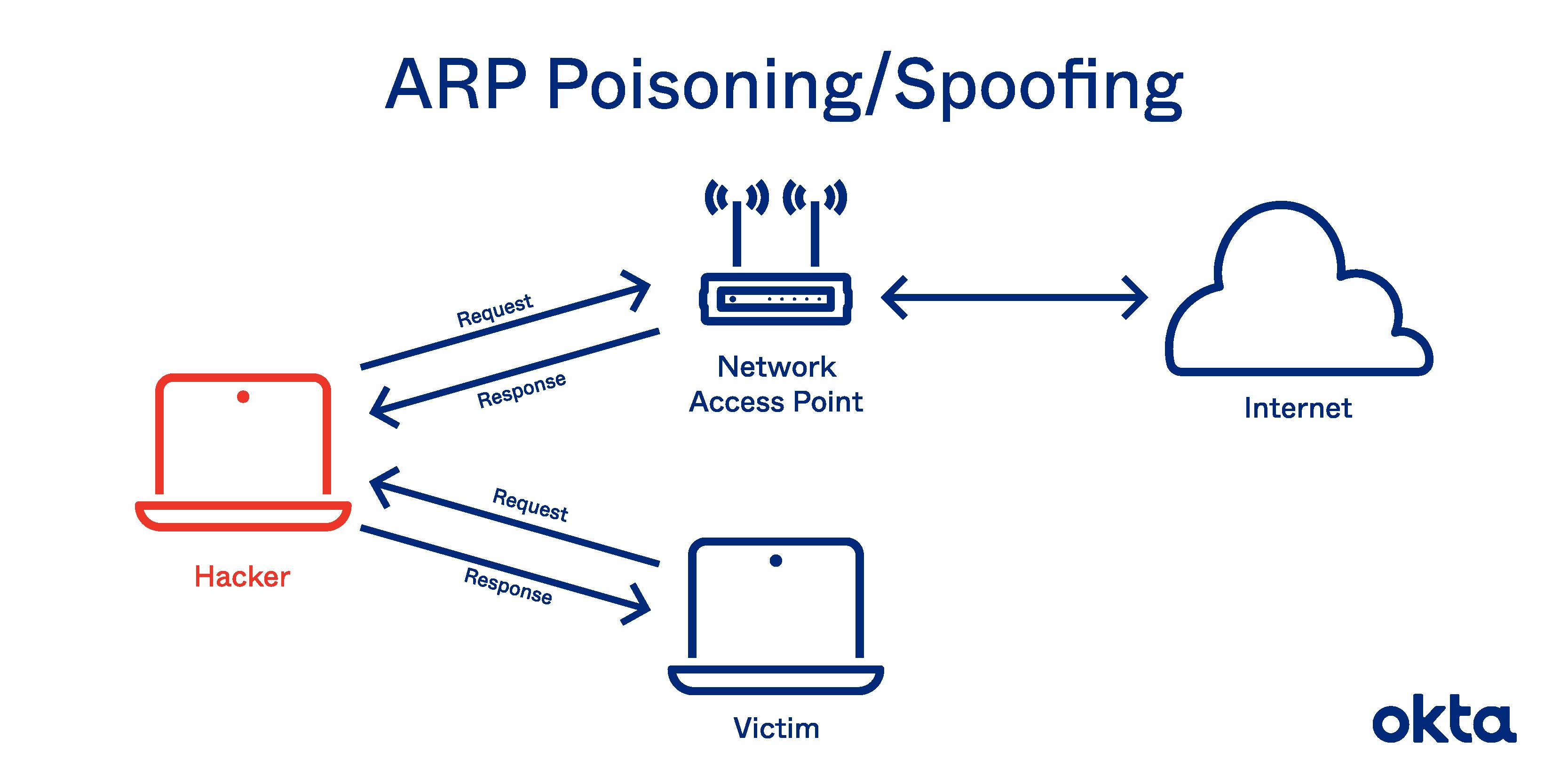 ARP-Poisoning/ARP-Spoofing