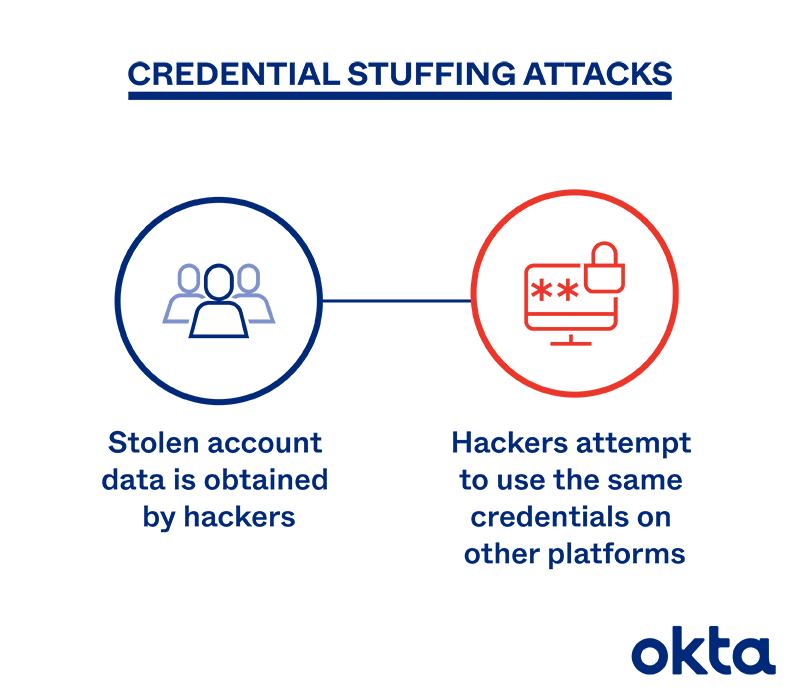 Credential Stuffing Attacks