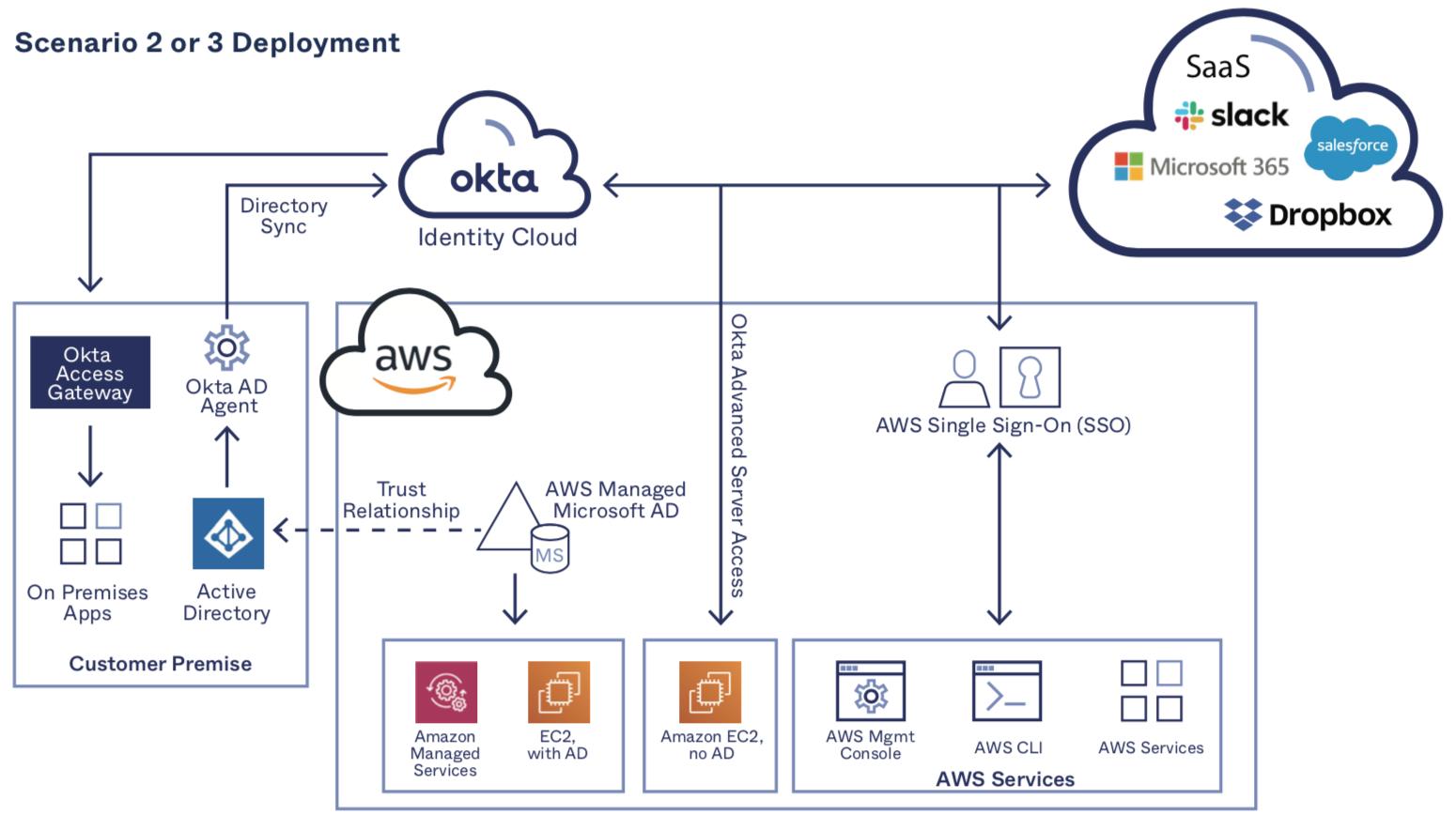 Okta and AWS Managed AD for Modernizing Identity