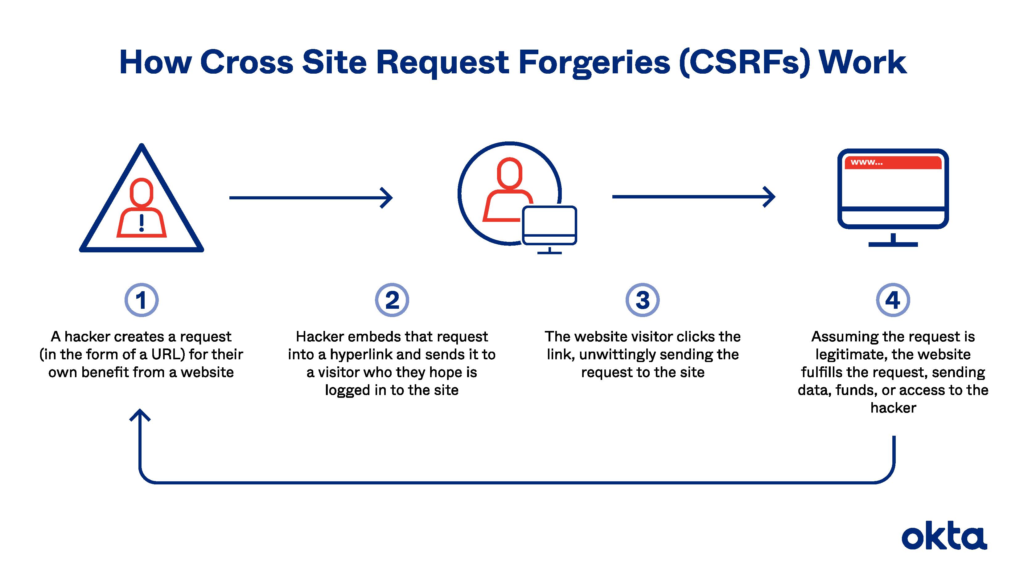 How Do CSRF Attacks Work?