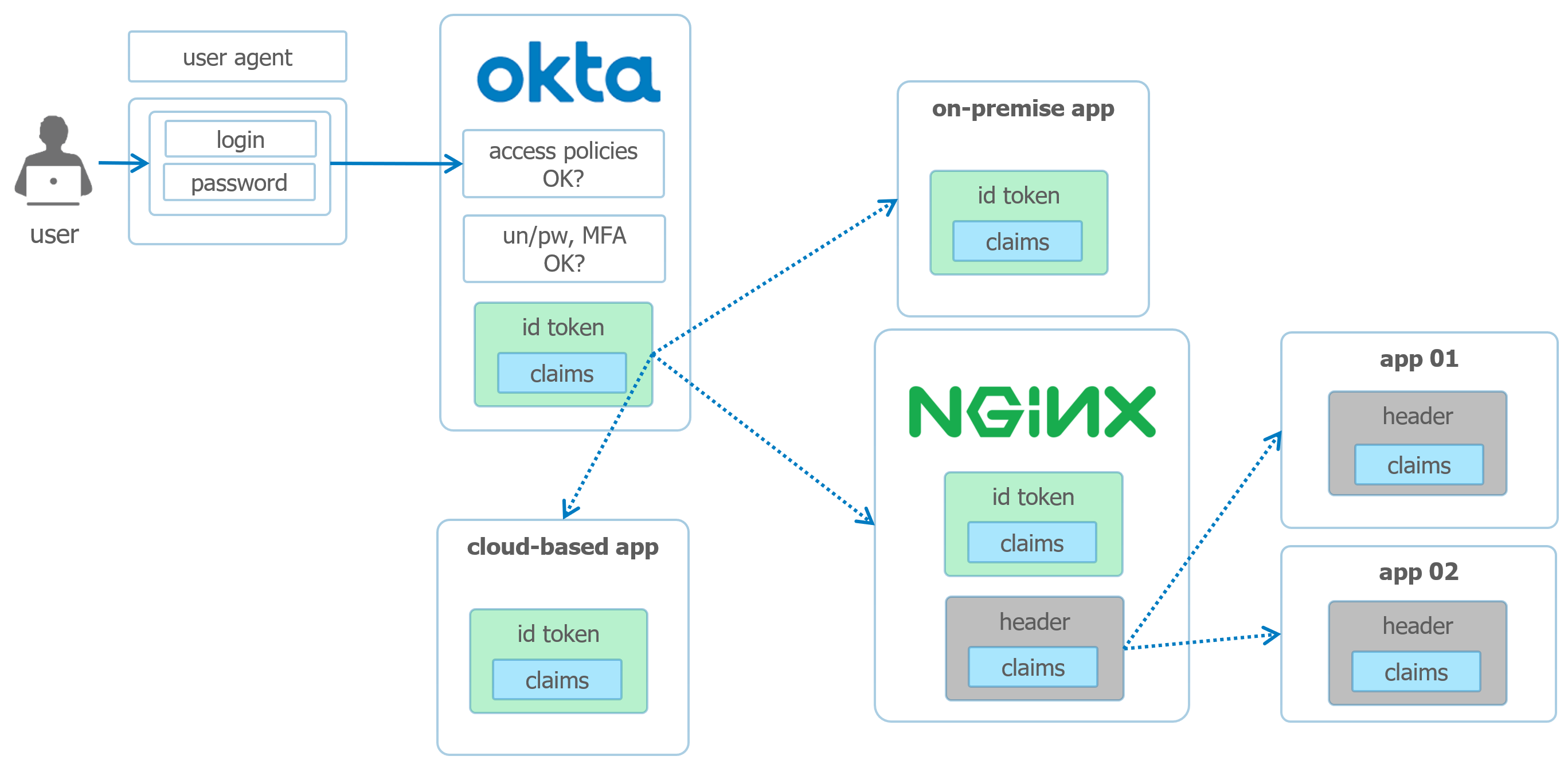 nginx diagram2 0