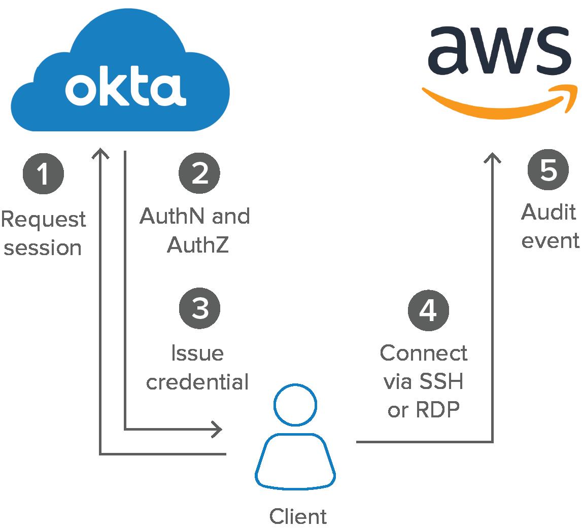 okta client aws