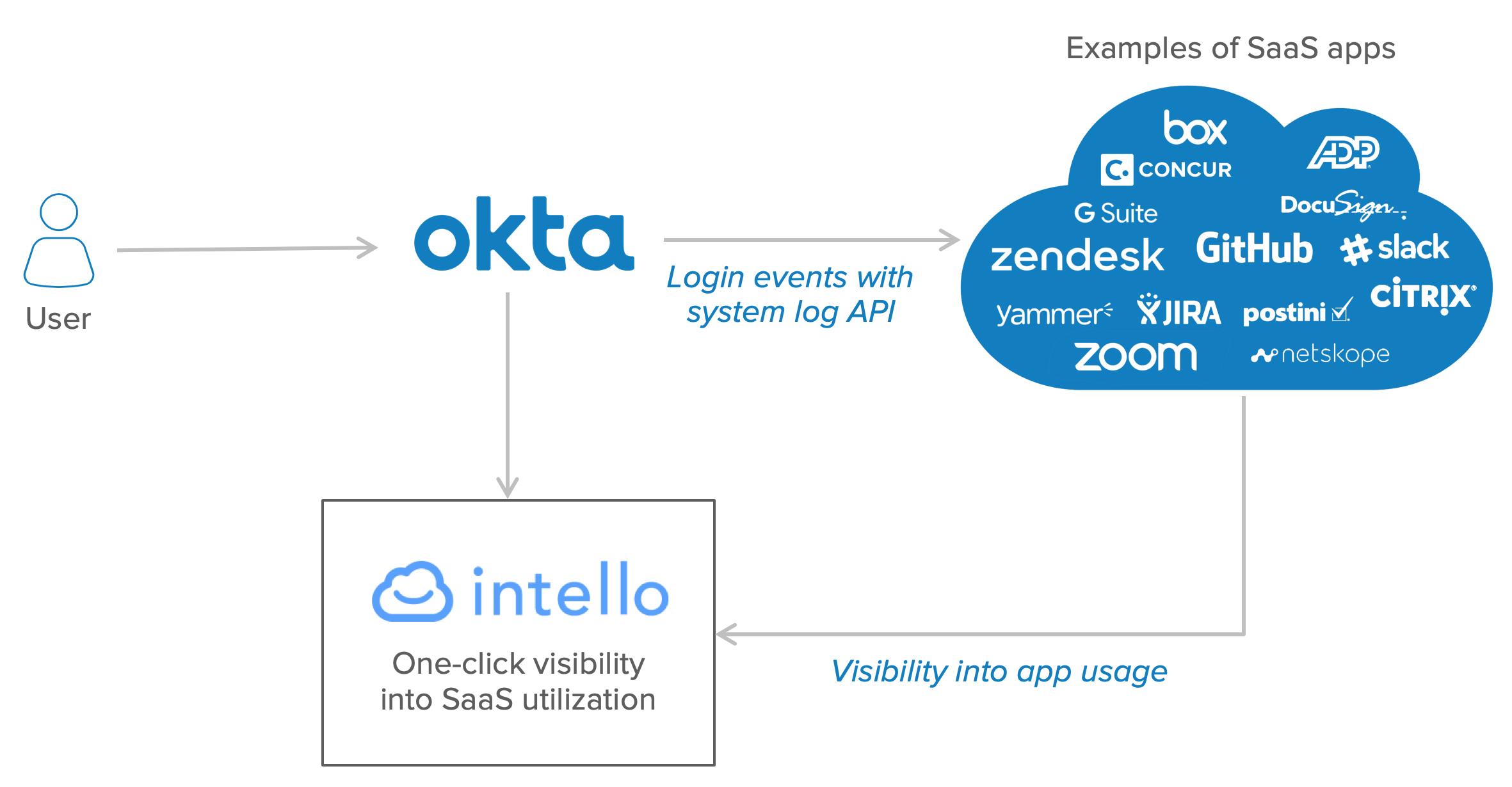 Okta + Intello: One-click visibility into SaaS utilization.