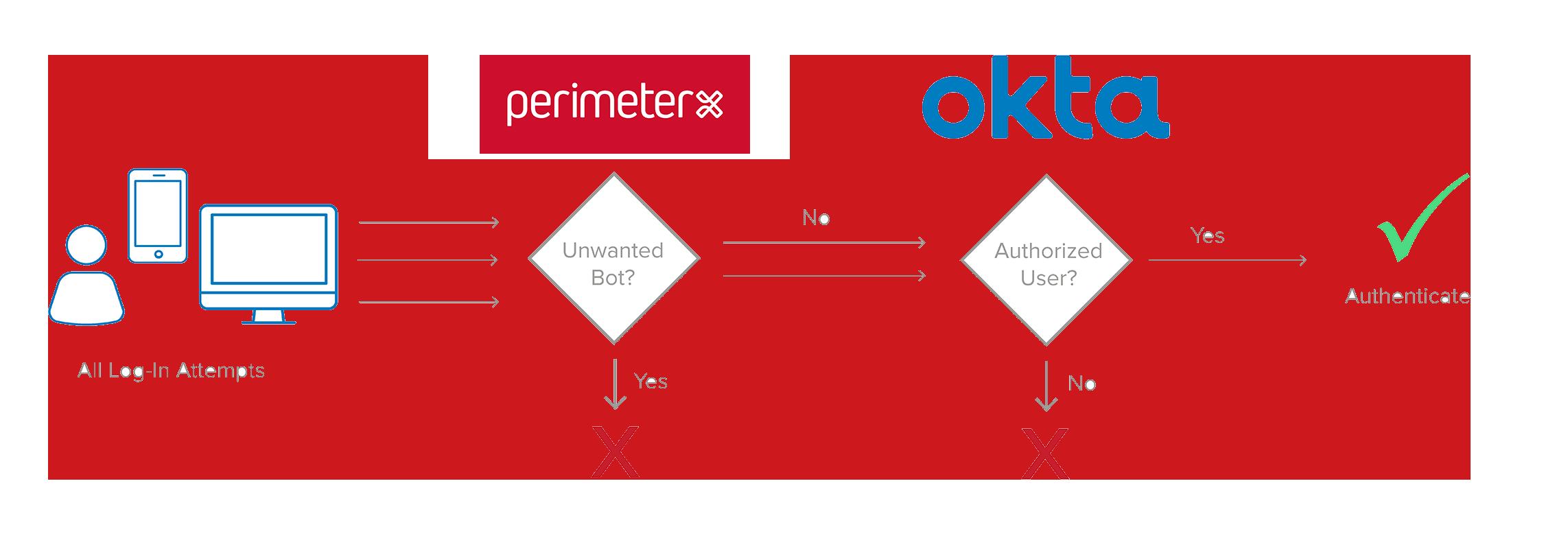 Perimeterx and Okta.