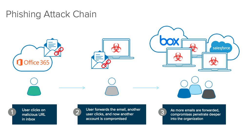 phishing attk chain